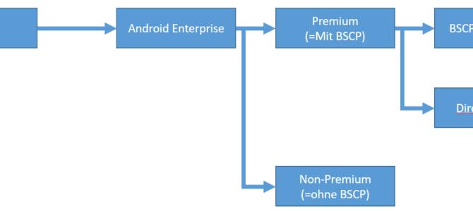 Android Aktivierungen: Was sich mit Version P und Q ändert – Auch für KNOX