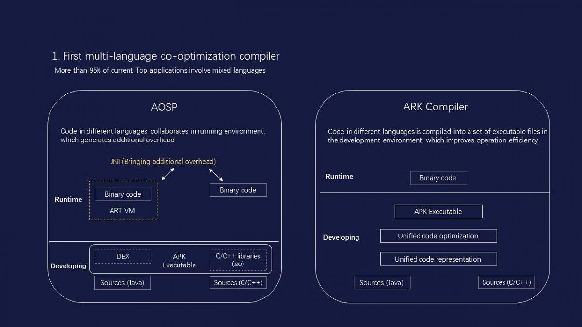 https://www.xda-developers.com/files/2019/06/Ark_compiler-1024x576.jpg